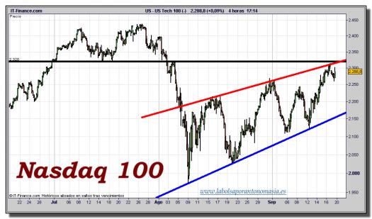 nasdaq-100-cfd-gráfico-intradiario-tiempo-real-19-septiembre-2011
