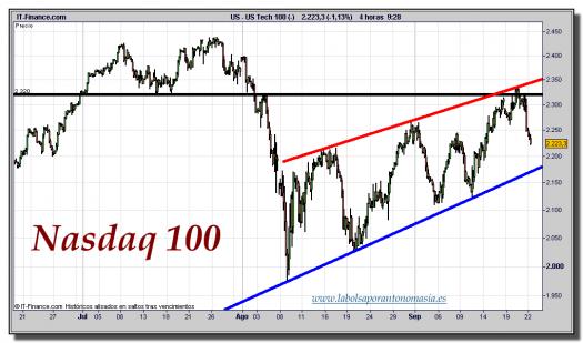 nasdaq-100-cfd-gráfico-intradiario-tiempo-real-22-septiembre-2011