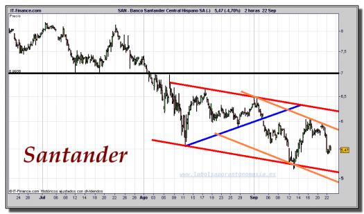 santander-cfd-gráfico-intradía-22-septiembre-2011
