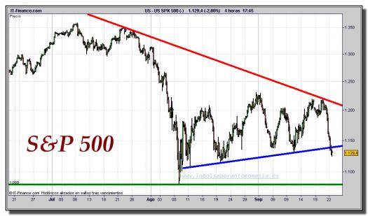 s&p-500-cfd-gráfico-intradía-tiempo-real-22-septiembre-2011