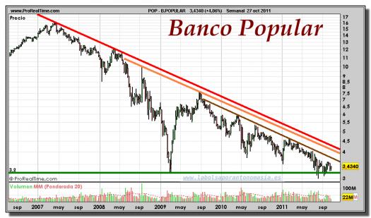 BANCO-POPULAR-gráfico-semanal-27-octubre-2011