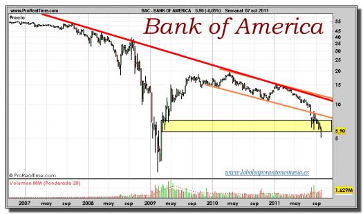 BANK OF AMERICA-gráfico-semanal-07-octubre-2011