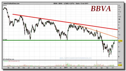 BBVA-gráfico-diario-12-octubre-2011