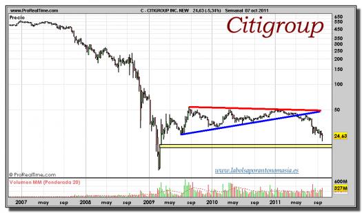 CITIGROUP-gráfico-semanal-07-octubre-2011