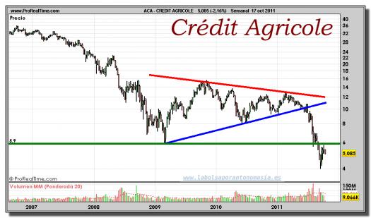 CREDIT AGRICOLE-gráfico-semanal-17-octubre-2011