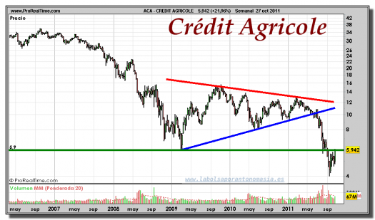 CREDIT AGRICOLE-gráfico-semanal-27-octubre-2011
