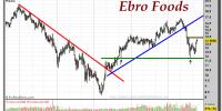 EBRO FOODS-gráfico-semanal-17-octubre-2011