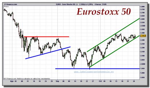 Eurostoxx-50-cfd-gráfico-intradiario-26-octubre-2011