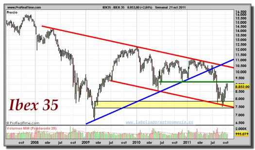 IBEX-35-gráfico-semanal-21-octubre-2011