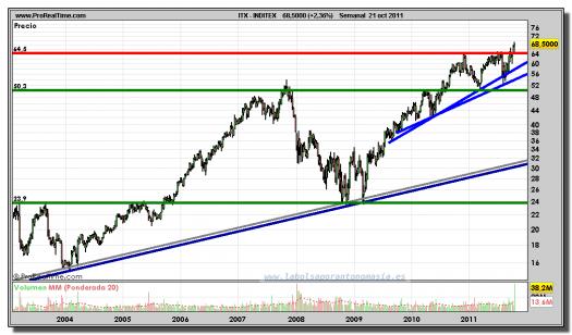INDITEX-gráfico-semanal-21-octubre-2011
