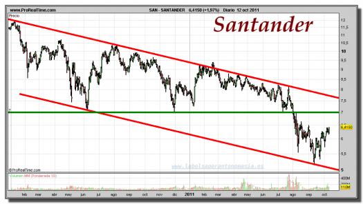 SANTANDER-gráfico-diario-12-octubre-2011