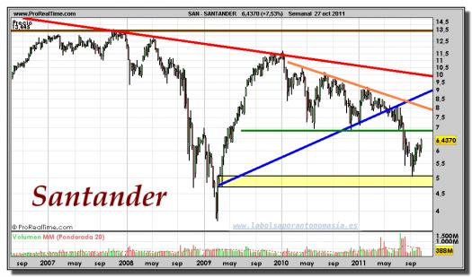SANTANDER-gráfico-semanal-27-octubre-2011