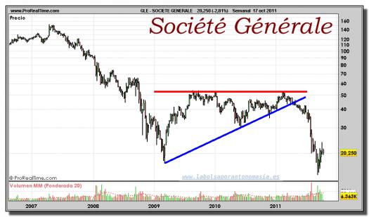 SOCIETE GENERALE-gráfico-semanal-17-octubre-2011