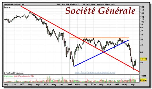 SOCIETE GENERALE-gráfico-semanal-27-octubre-2011