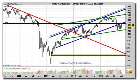S&P-500-gráfico-semanal-12-octubre-2011