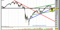 S&P-500-gráfico-semanal-14-octubre-2011