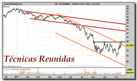TÉCNICAS REUNIDAS-gráfico-diario-17-octubre-2011
