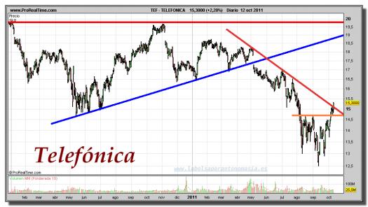 TELEFÓNICA-gráfico-diario-12-octubre-2011