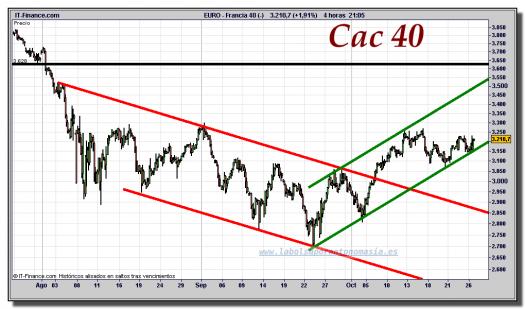 cac-40-cfd-gráfico-intradiario-26-octubre-2011