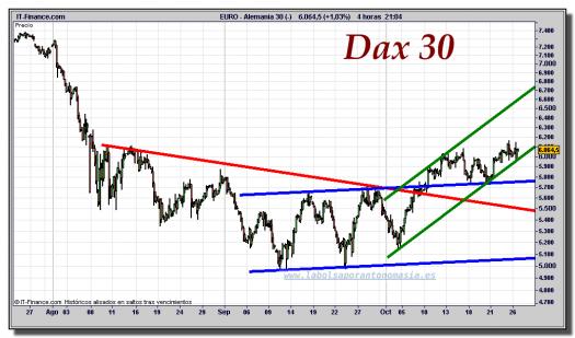 dax-30-cfd-gráfico-intradiario-26-octubre-2011