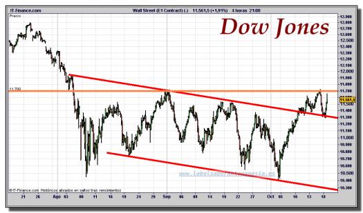 dow-jones-industrial-cfd-gráfico-intradiario-18-octubre-2011