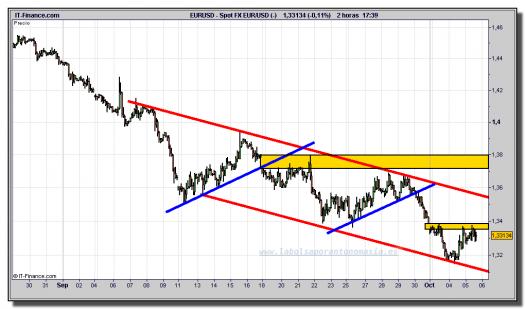 euro-dólar-gráfico-intradía-tiempo-real-05-octubre-2011