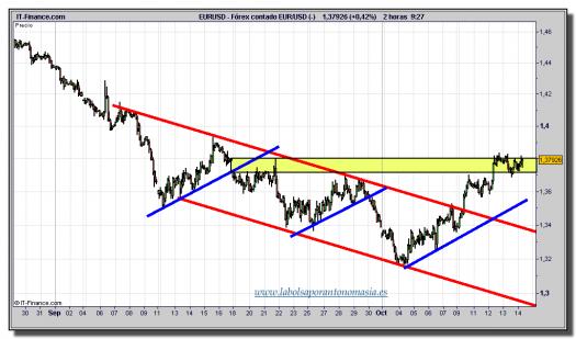 euro-dólar-gráfico-intradía-tiempo-real-14-octubre-2011