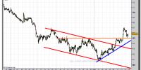 euro-yen-gráfico-intradiario-tiempo-real-13-octubre-2011