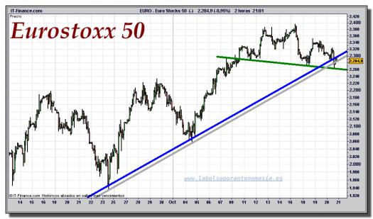 eurostoxx-50-cfd-gráfico-intradiario-20-octubre-2011