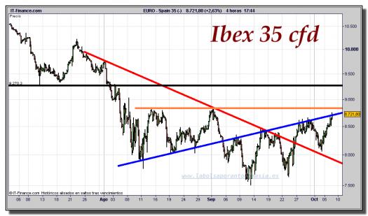 ibex-35-cfd-gráfico-intradía-tiempo-real-06-octubre-2011