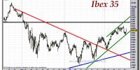 ibex-35-cfd-gráfico-intradiario-18-octubre-2011