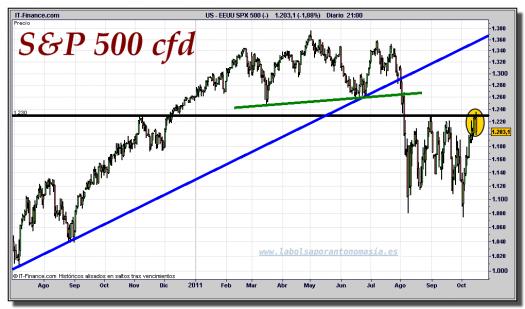 s&p-500-cfd-gráfico-diario-17-octubre-2011