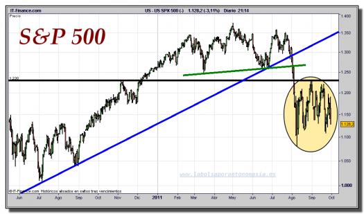 s&p-500-cfd-gráfico-diario-30-septiembre-2011