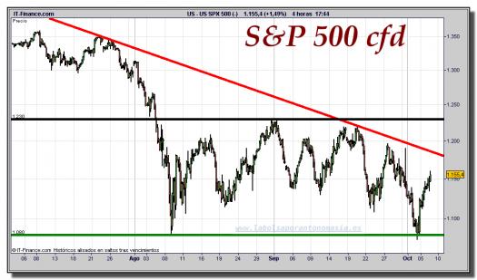 s&p-500-cfd-gráfico-intradía-tiempo-real-06-octubre-2011