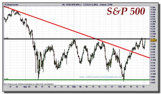s&p-500-cfd-gráfico-intradiario-18-octubre-2011