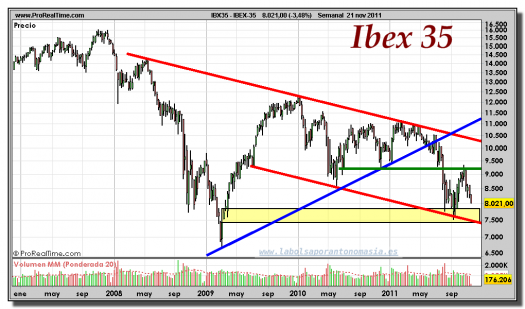 IBEX-35-gráfico-semanal-21-noviembre-2011