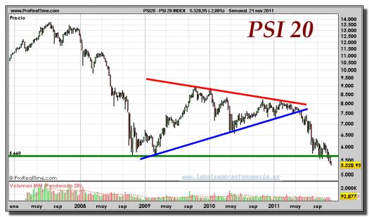 PSI 20 INDEX-gráfico-semanal-21-noviembre-2011