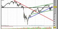 S&P 500 INDEX-gráfico-semanal-04-noviembre-2011
