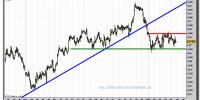 euro-dólar-gráfico-intradiario-tiempo-real-07-noviembre-2011