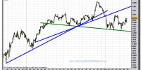 eurostoxx-50-cfd-gráfico-intradiario-tiempo-real-08-noviembre-2011