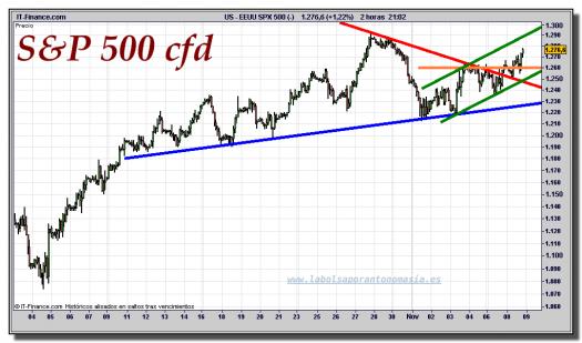 s&p-500-cfd-gráfico-intradiario-tiempo-real-08-noviembre-2011