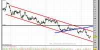 euro-dólar-gráfico-intradía-tiempo-real-09-enero-2012