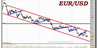 euro-dólar-gráfico-intradía-tiempo-real-16-enero-2012