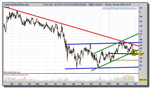 BANCO SANTANDER-gráfico-diario-tiempo-real-28-marzo-2012