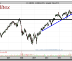 INDITEX-gráfico-semanal-17-mayo-2012