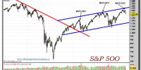 S&P 500-gráfico-semanal-16-mayo-2012