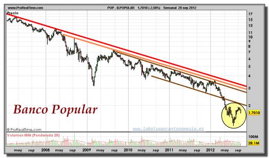 BANCO-POPULAR-gráfico-semanal-28-septiembre-2012