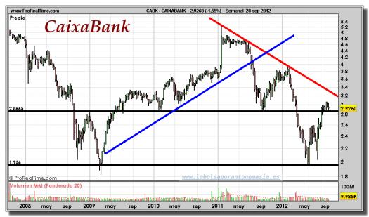 CAIXABANK-gráfico-semanal-28-septiembre-2012