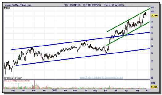 INDITEX-gráfico-diario-27-septiembre-2012