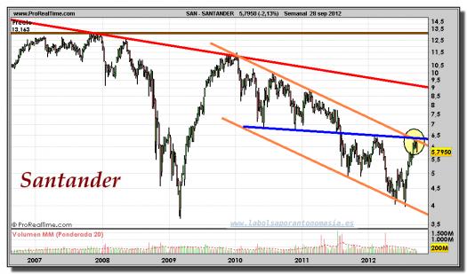 SANTANDER-gráfico-semanal-28-septiembre-2012